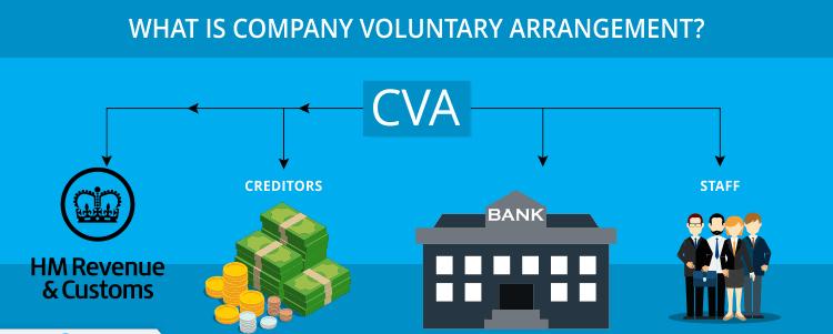 How CVA Works